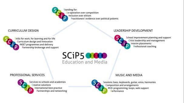 Scip info